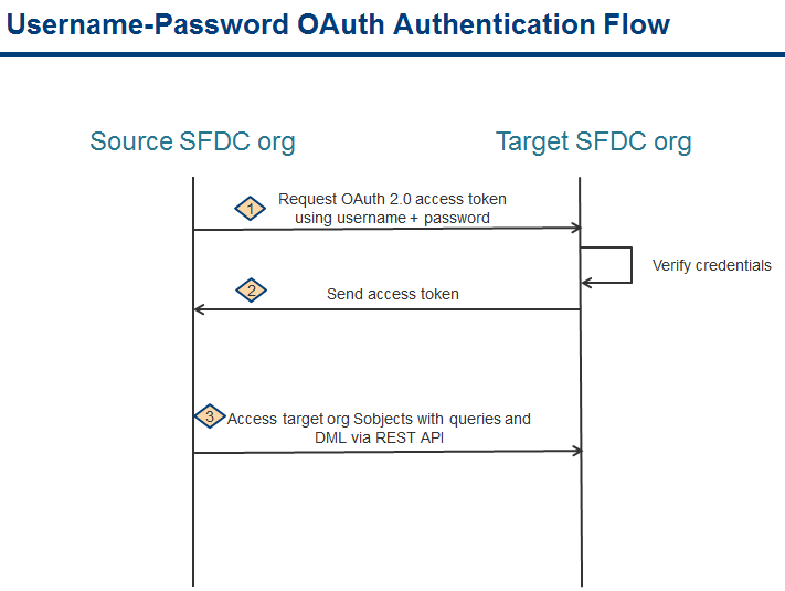 OAUTH Authentication SFDC to SFDC